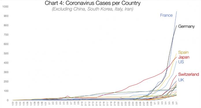 Coronavirus 2 un ingénieur estime le nombre de cas réels entre 50 000 et 300 000 en France