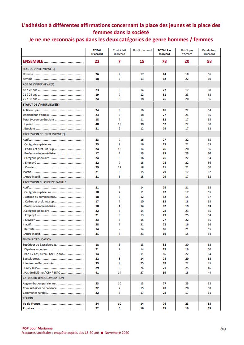 Un sondage prétend que 29% des Musulmans pratiquants entre 18 et 30 ne se sentent ni homme ni femme2
