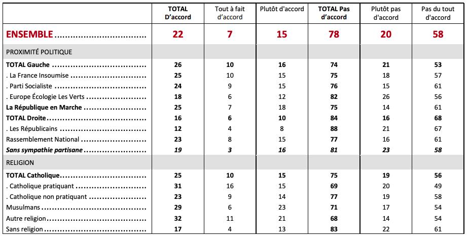 Un sondage prétend que 29% des Musulmans pratiquants entre 18 et 30 ne se sentent ni homme ni femme3